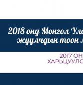 Монгол Улс 2018 онд 529 мянган жуулчин хүлээн авлаа