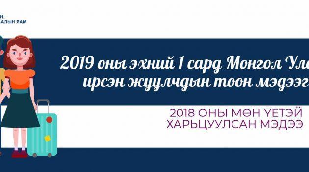2019 оны эхний 1 сард Монгол Улсад ирсэн жуулчдын тоон мэдээ