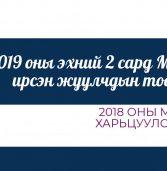2019 оны эхний 2 сард Монгол Улсад ирсэн жуулчдын тоон мэдээ