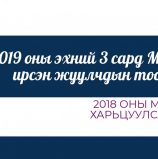 2019 оны эхний 3 сард Монгол Улсад ирсэн жуулчдын тоон мэдээ